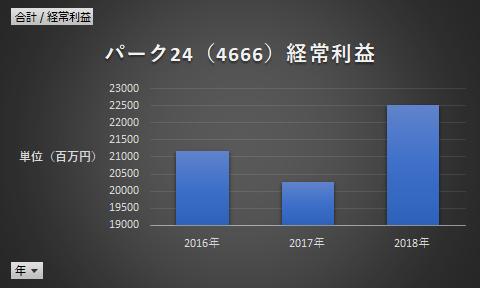パーク24(4666)経常利益