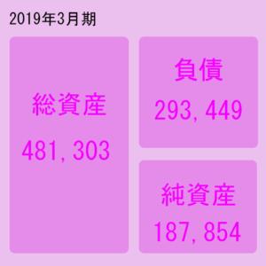 日本軽金属(5703)貸借対照表
