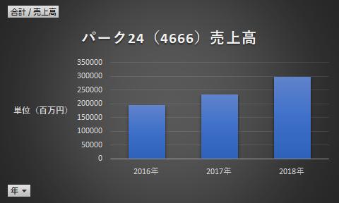 パーク24(4666)売上高