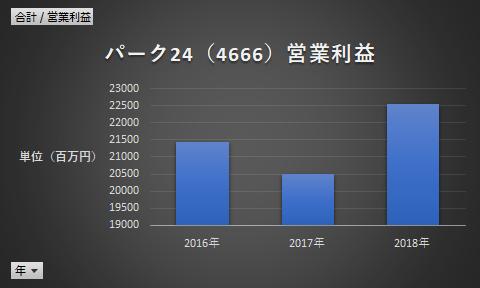 パーク24(4666)営業利益