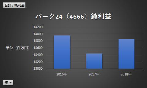パーク24(4666)純利益