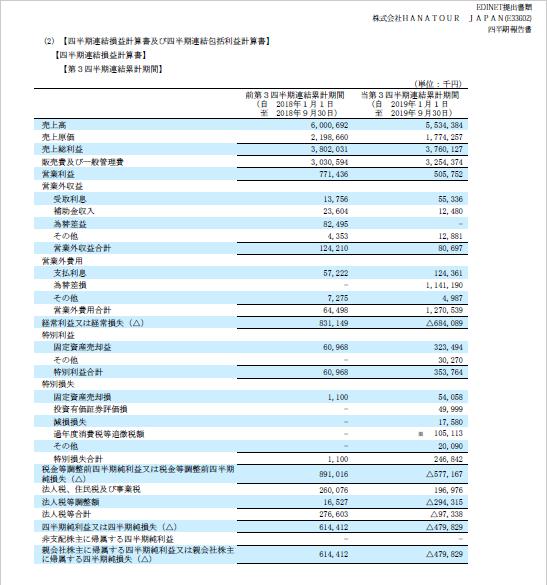 HANATOURJAPAN(6561)2019第三四半期損益計算書