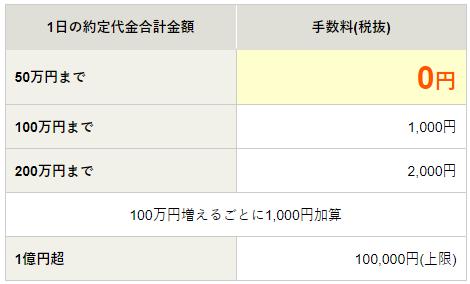 松井証券(1日の約定代金合計が一定範囲なら1約定ごとの現物手数料)