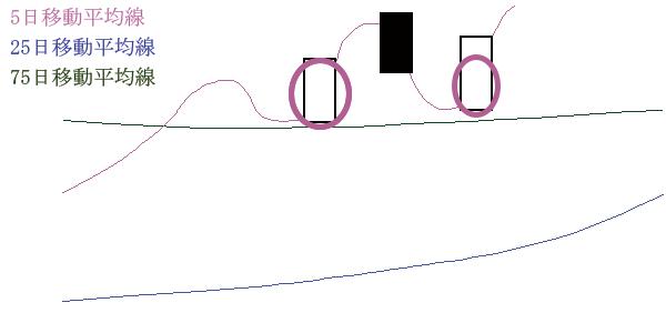 移動平均線の位置(株価・短期>長期>中期)