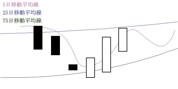 移動平均線の位置(中期>短期・株価>長期)