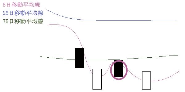 移動平均線の位置(中期>短期>長期>株価)