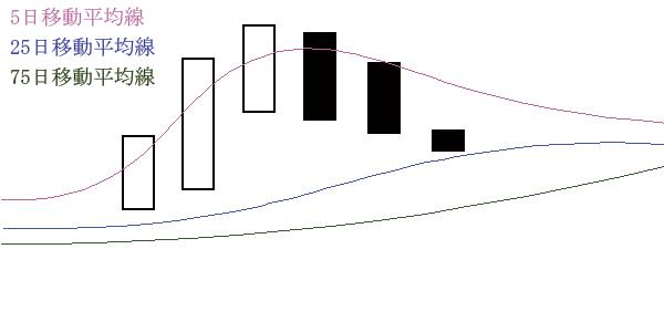 移動平均線の位置(短期>株価>中期>長期)