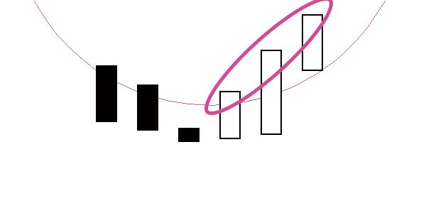 下半身(相場師朗テクニカル分析)