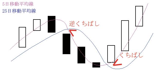 移動平均線(くちばし・逆くちばし)