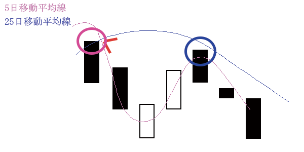 移動平均線の位置(逆N大)下落