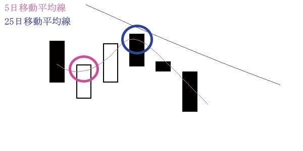 移動平均線の位置(ものわかれ)下落