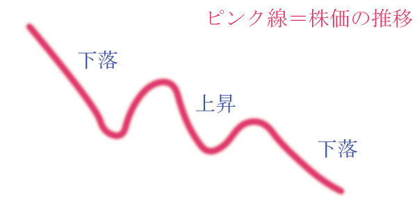 チャートの大まかな形(下落→上昇→下落).