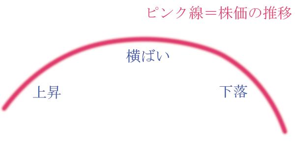 チャートの大まかな形(上昇→横ばい→下落).