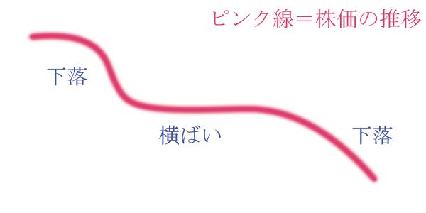 チャートの大まかな形(下落→横ばい→下落).