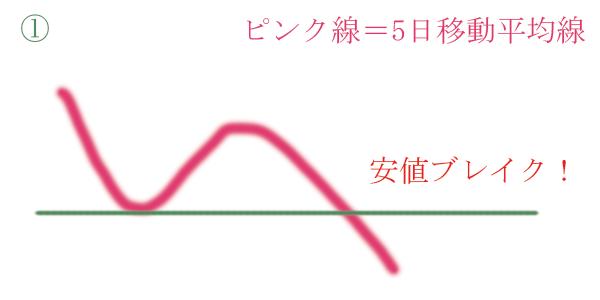 5日移動平均線の安値ブレイク