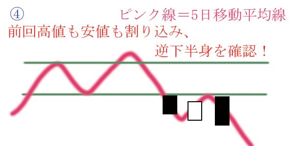 前回安値も高値も割り込み陰線で逆下半身を確認