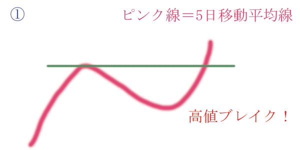 5日移動平均線の高値ブレイク