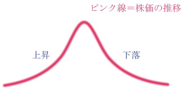 チャートの大まかな形(上昇→下落の逆V字).