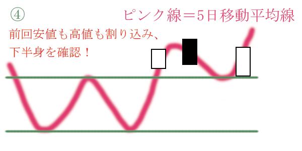 前回高値も安値も割り込み陽線で下半身を確認